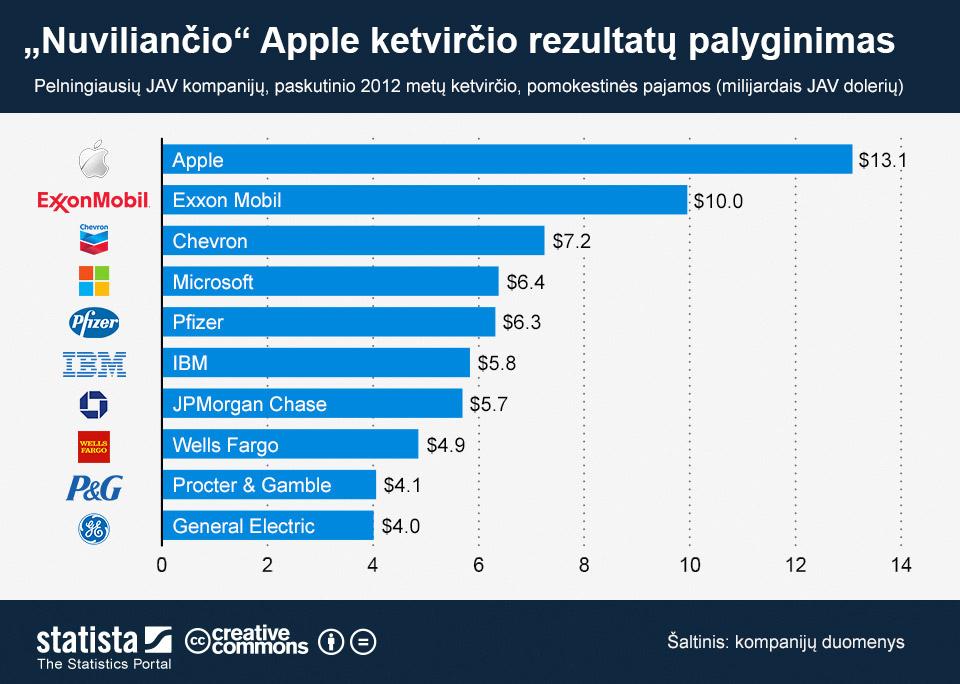 Nuviliantys 2012 metų IV ketvirčio Apple finansiniai rezultatai geresni už kitų kompanijų nenuviliančius