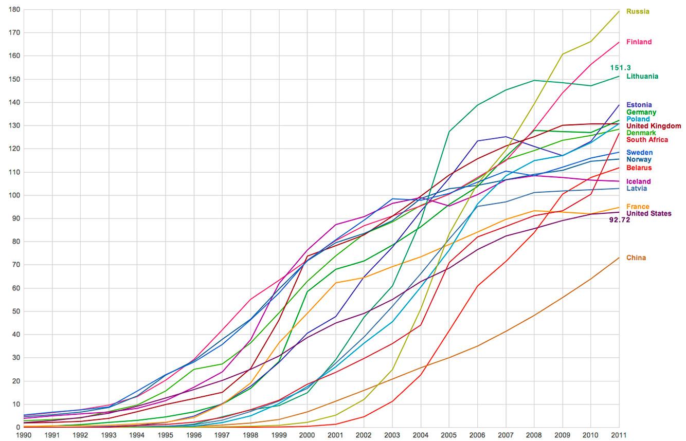 Mobiliu abonentu 100ui zmoniu 2011 metu statistikos lentele