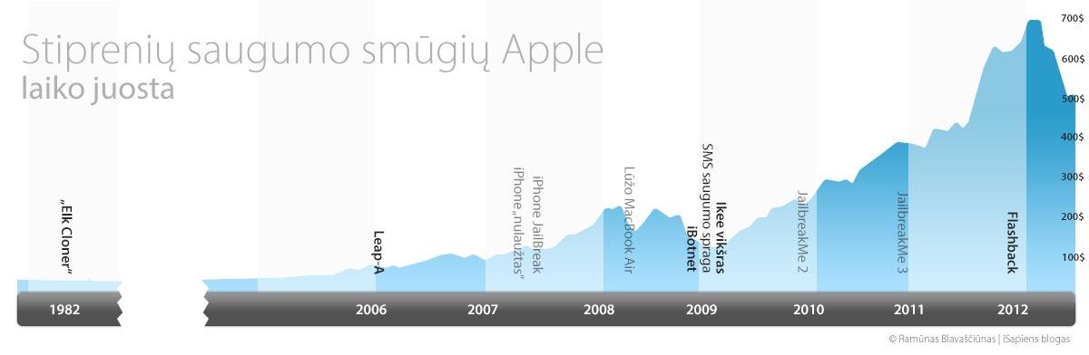 Smugių Apple saugumui laiko juosta