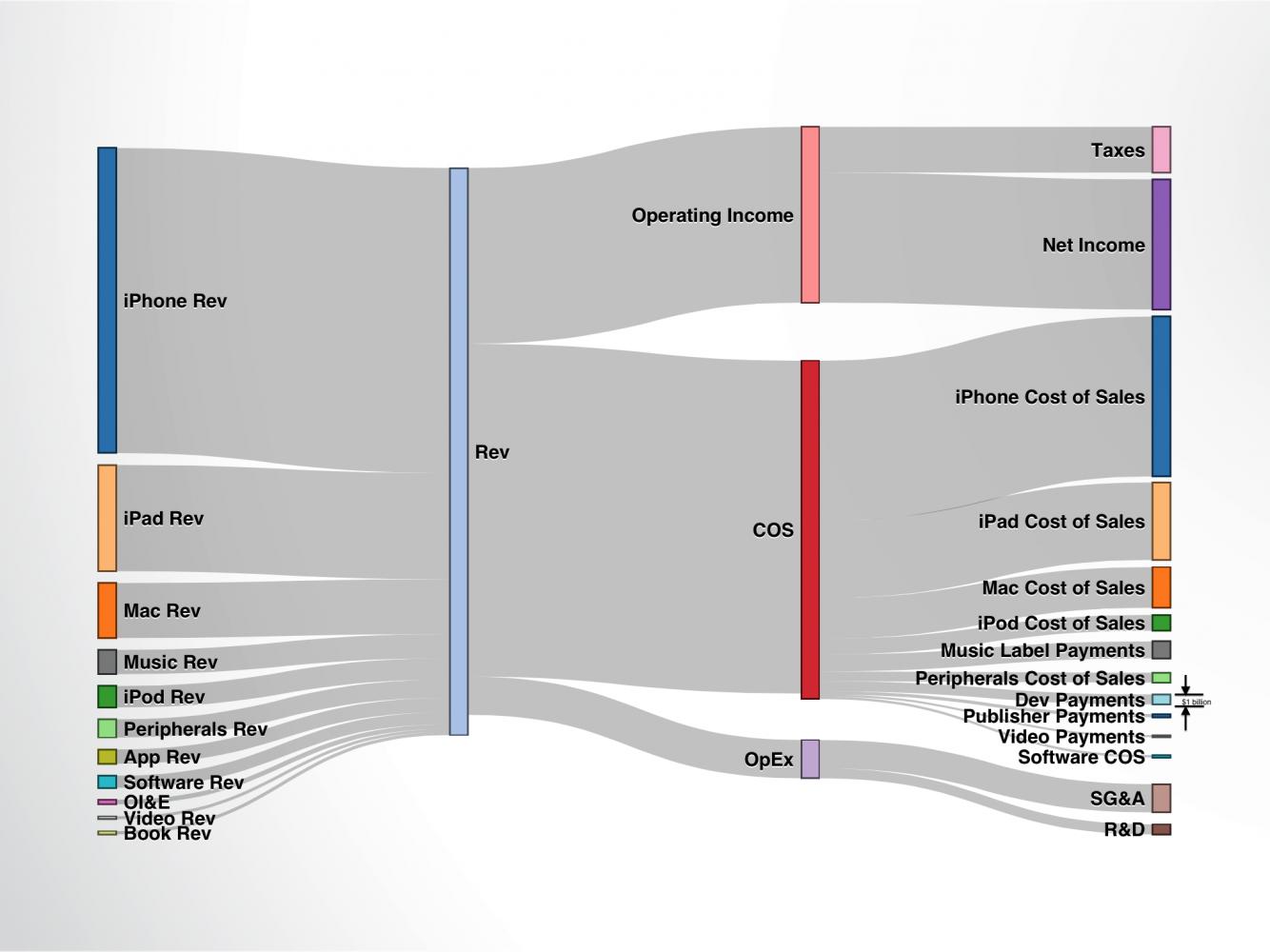 Segmentuotos Apple pajamos iš iTunes 2012 - IV ketvirtis