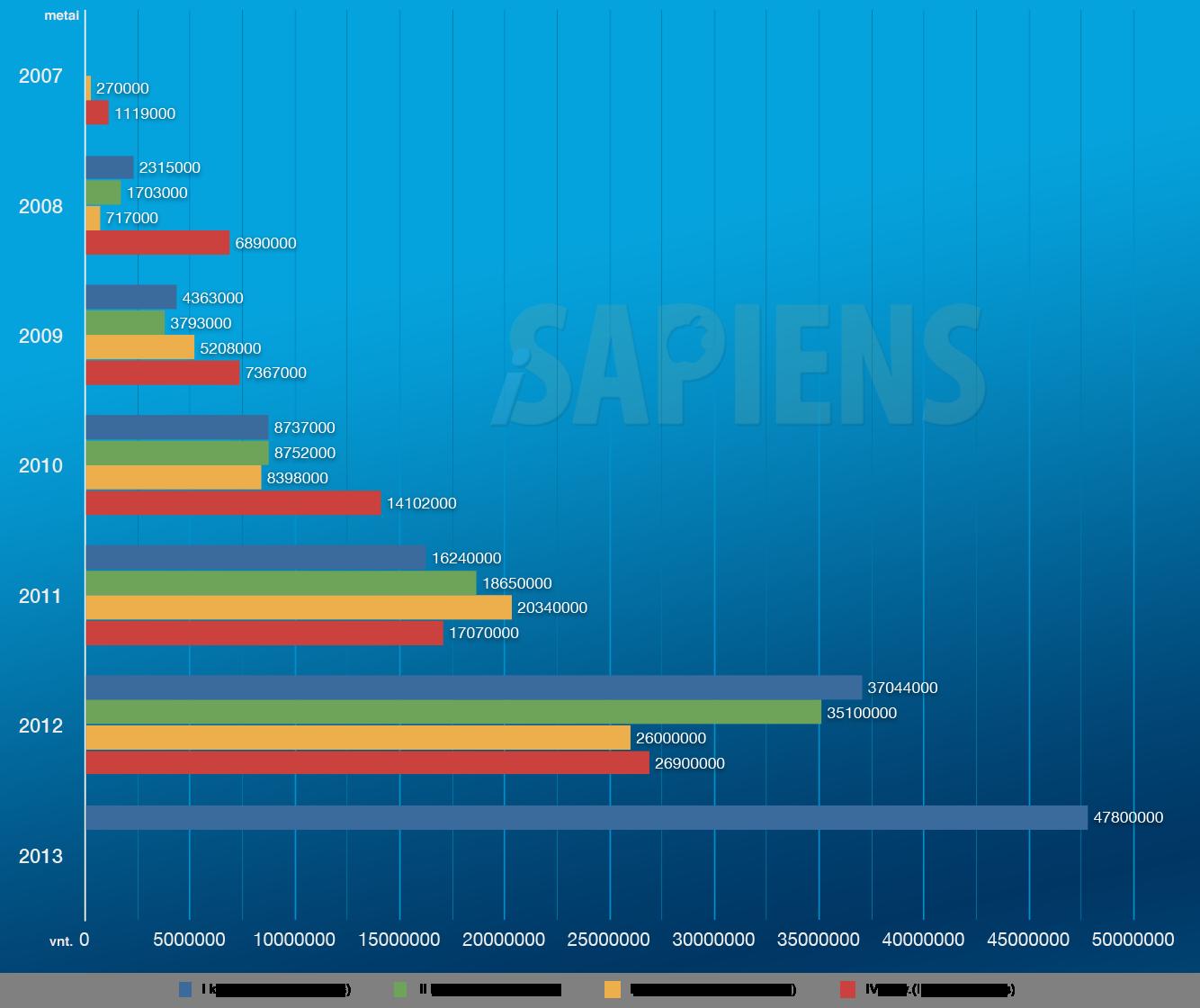 iPhone pardavimų statistika