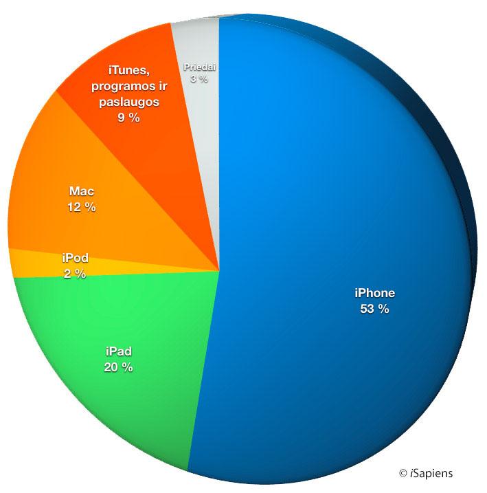 Apple 2013Q2 pajamos pagal produktus