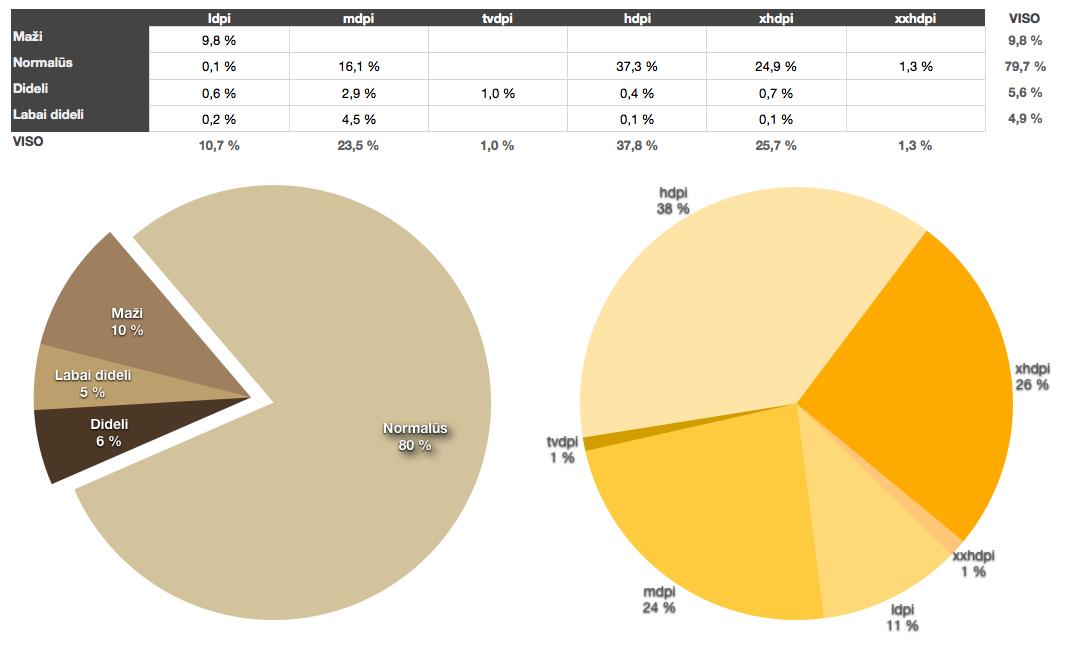 Android ekranų dydžiai 2013-05
