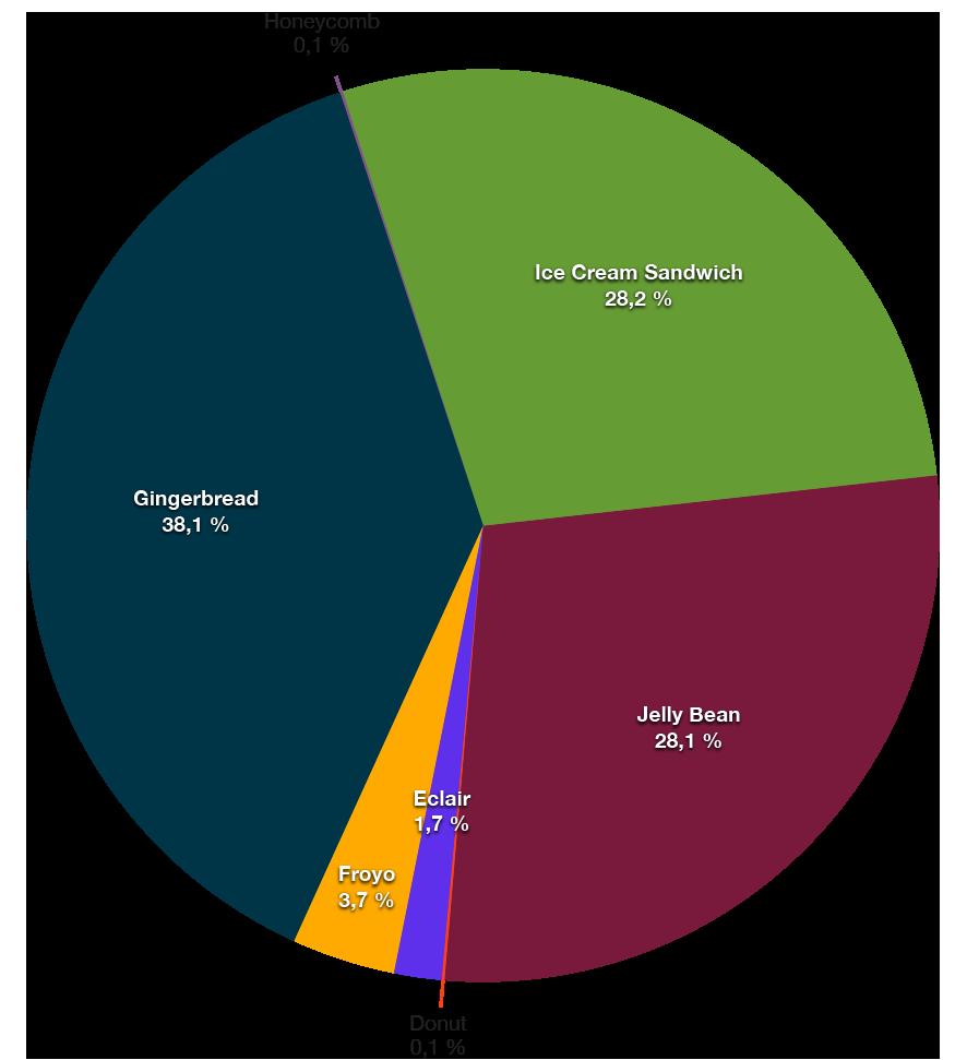 Android OS fragmentacija 2013-05