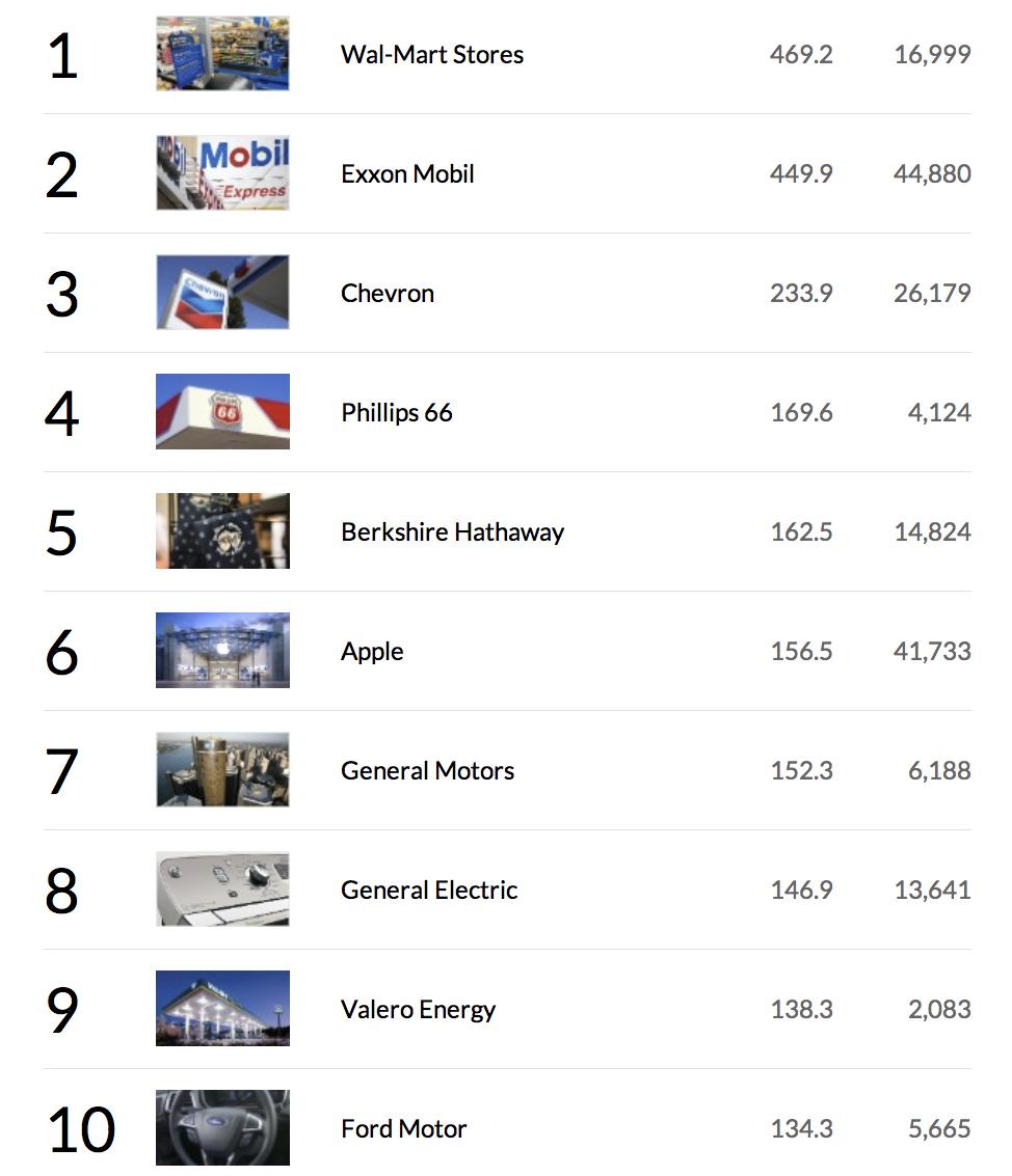 Fortune 500 10 pirmų kompajinų, 2013