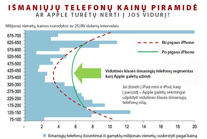 JPMorgan išmaniųjų telefonų piramidė