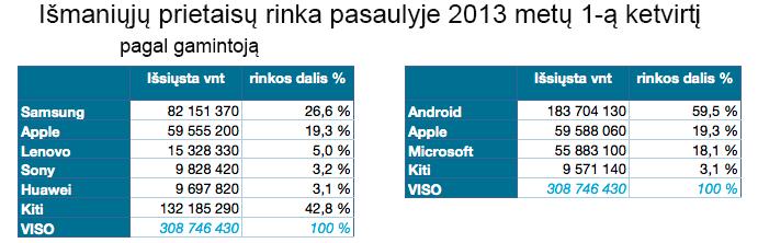 Padetis rinkoje - išmanieji prietaisai 2013-1ketv